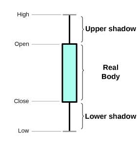 how to read candlestick chart for day trading,candlestick charts free,candlestick chart software,candlestick chart pdf,candlestick chart live,candlestick chart excel,candlestick patterns explained with examples,types of candlesticks and their meaning
