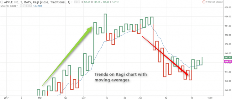 kagi chart in excel,renko chart,kagi charts pdf,line break chart,kagi chart mt4,kagi chart thinkorswim,point and figure chart,kagi chart wiki,Page navigation