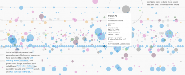 What is a Timeline in Data Visualization,timeline visualization,timeline data,history of data visualization,google charts timeline,timeline chart,angular timeline chart,timeline visualization tool,timeline chart example,